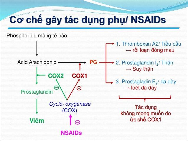 Cơ quan y tế Hoa Kỳ và Canada khuyến cáo sử dụng NSAIDs điều trị Covid-19